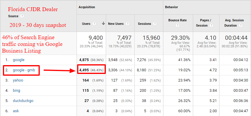 google analytics gmb traffic